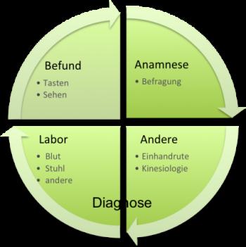 Diagnose1
